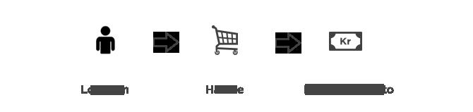 da60447be Alle butikker - Norsk Familieøkonomi